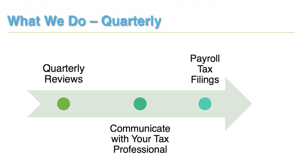 what-we-do-quarterly